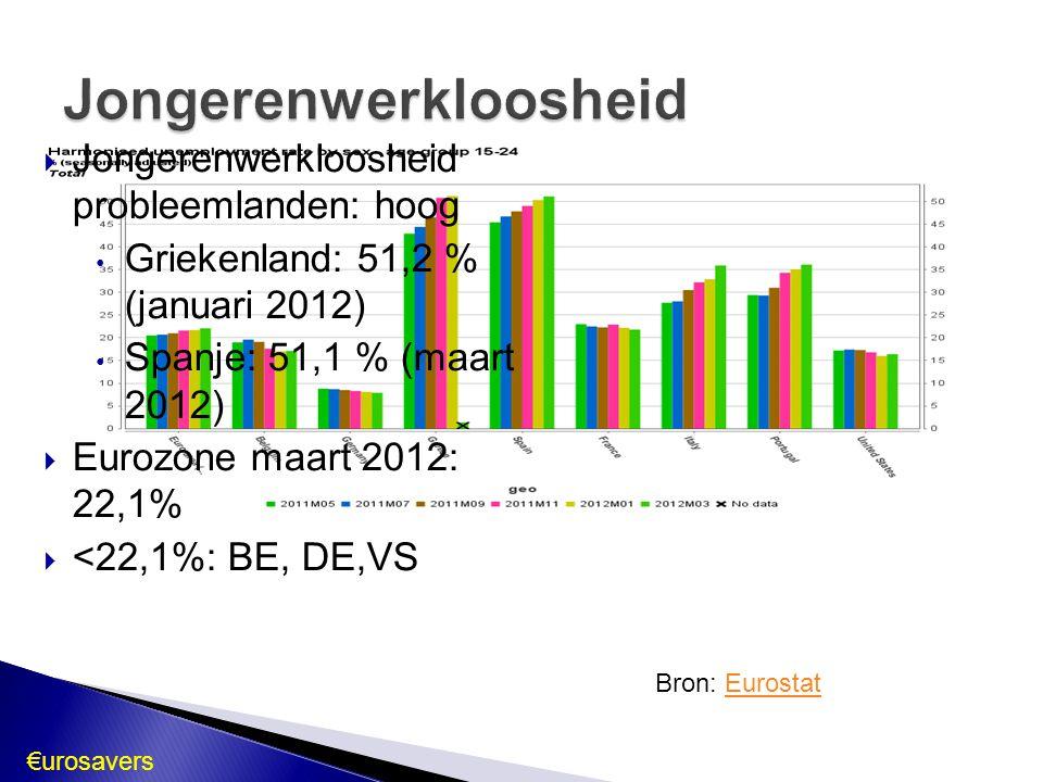 €urosavers  Jongerenwerkloosheid probleemlanden: hoog Griekenland: 51,2 % (januari 2012) Spanje: 51,1 % (maart 2012)  Eurozone maart 2012: 22,1%  <22,1%: BE, DE,VS Bron: EurostatEurostat
