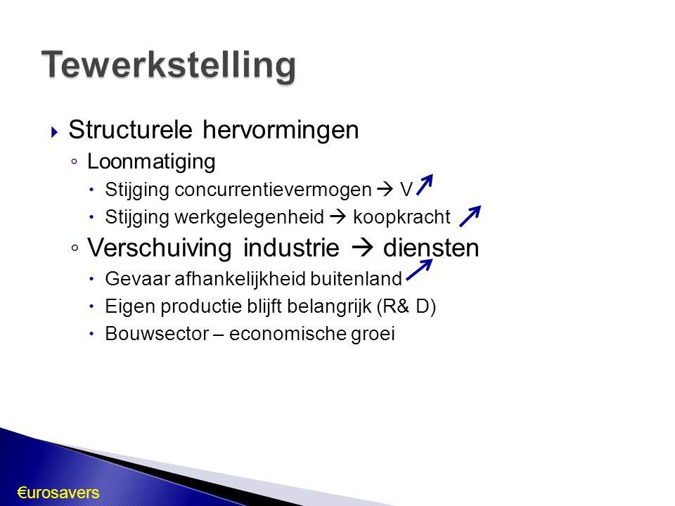€urosavers  Structurele hervormingen ◦ Loonmatiging  Stijging concurrentievermogen  V  Stijging werkgelegenheid  koopkracht ◦ Verschuiving indust
