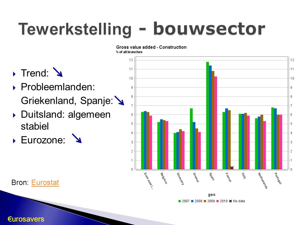 €urosavers  Trend:  Probleemlanden: Griekenland, Spanje:  Duitsland: algemeen stabiel  Eurozone: Bron: EurostatEurostat