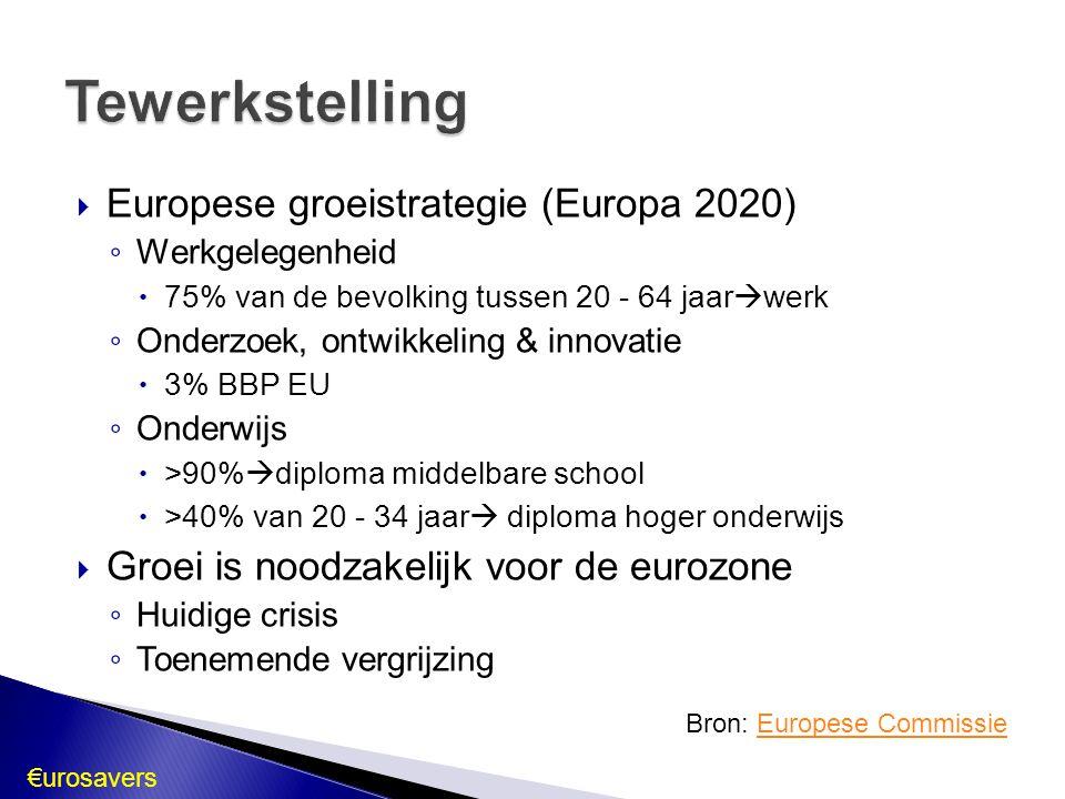  Europese groeistrategie (Europa 2020) ◦ Werkgelegenheid  75% van de bevolking tussen 20 - 64 jaar  werk ◦ Onderzoek, ontwikkeling & innovatie  3%