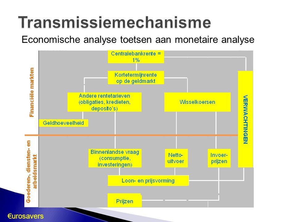 Economische analyse toetsen aan monetaire analyse €urosavers