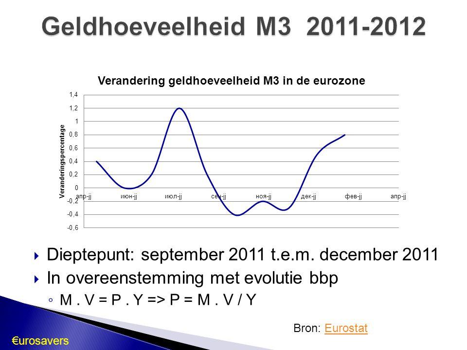  Dieptepunt: september 2011 t.e.m. december 2011  In overeenstemming met evolutie bbp ◦ M. V = P. Y => P = M. V / Y Geldhoeveelheid M3 2011-2012 Bro