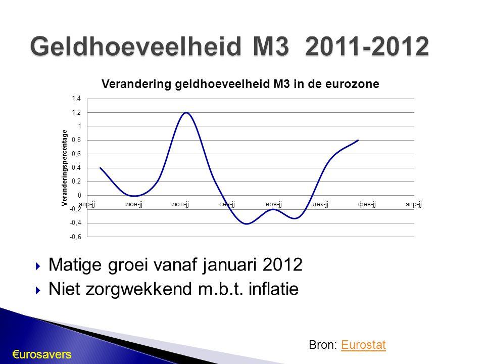  Matige groei vanaf januari 2012  Niet zorgwekkend m.b.t. inflatie Geldhoeveelheid M3 2011-2012 Bron: EurostatEurostat €urosavers