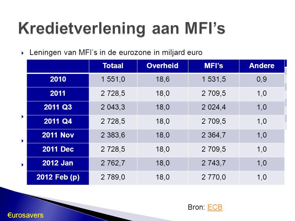 Kredietverlening aan MFI's Bron: ECBECB TotaalOverheidMFI'sAndere 20101 551,018,61 531,50,9 20112 728,518,02 709,51,0 2011 Q32 043,318,02 024,41,0 201
