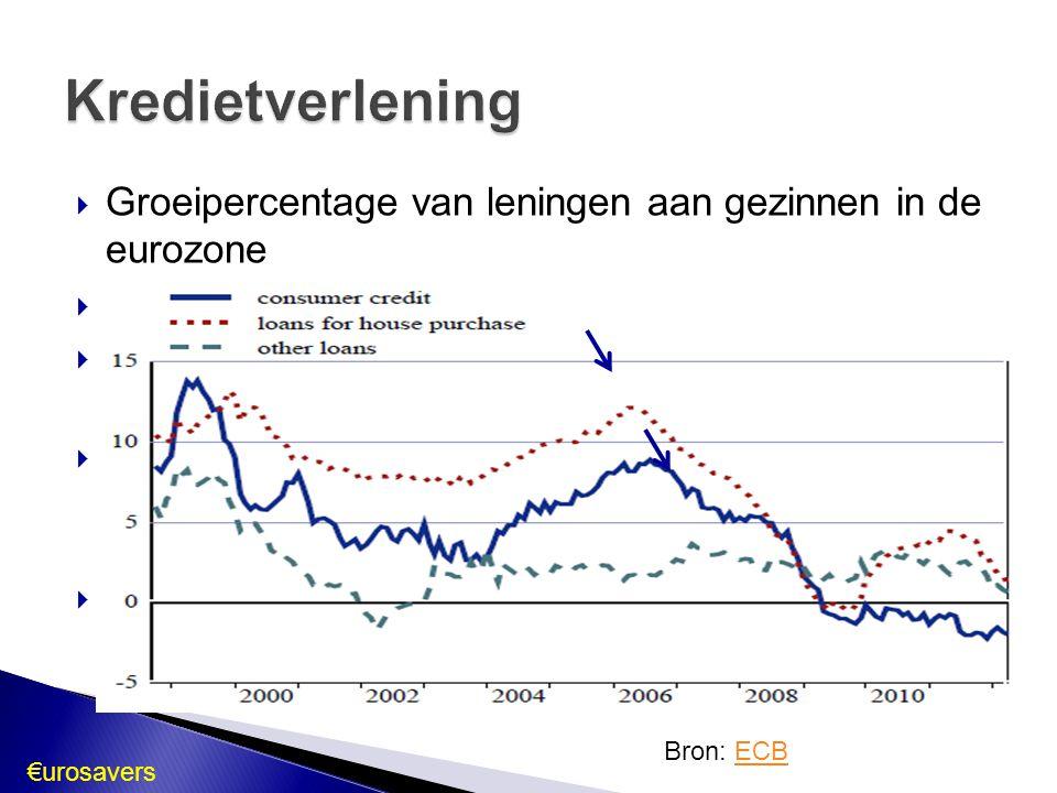  Groeipercentage van leningen aan gezinnen in de eurozone  Daling van 2006 tot 2009  Consumentenkrediet bleef ◦ Krimpt vanaf 2009  Vanaf midden 2011: algemene ◦ Vertrouwenscrisis  Rente ECB op 1%  Minder kredieten = minder vraag ◦ Slecht voor economische groei Kredietverlening Bron: ECBECB €urosavers