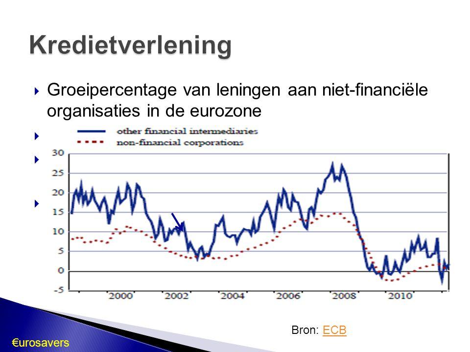  Groeipercentage van leningen aan niet-financiële organisaties in de eurozone  Top eind 2008  Instorting en lichte krimp in 2009 en 2010 ◦ Kredietcrisis  Periode van lichte groei ◦ Eind 2011: lichte  Schuldencrisis Kredietverlening Bron: ECBECB €urosavers