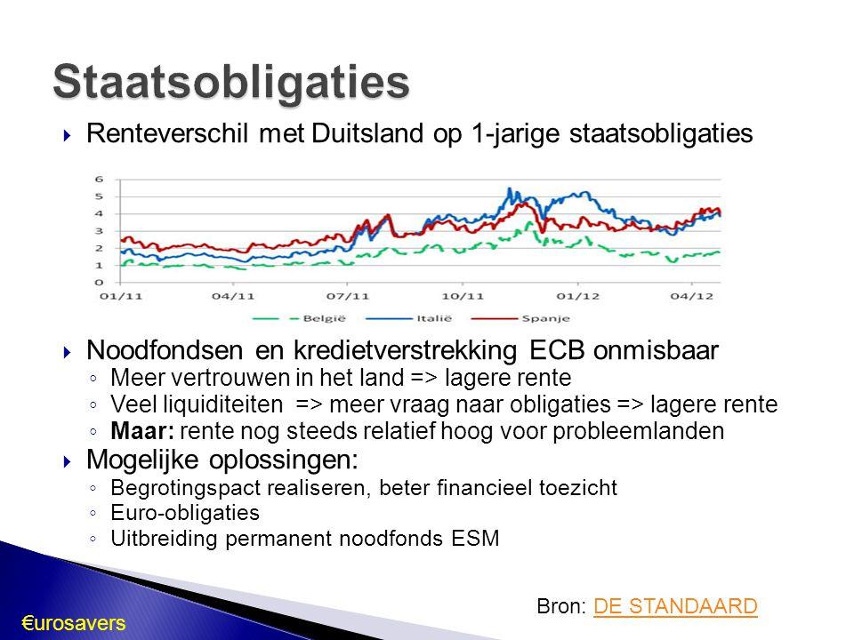  Renteverschil met Duitsland op 1-jarige staatsobligaties  Noodfondsen en kredietverstrekking ECB onmisbaar ◦ Meer vertrouwen in het land => lagere rente ◦ Veel liquiditeiten => meer vraag naar obligaties => lagere rente ◦ Maar: rente nog steeds relatief hoog voor probleemlanden  Mogelijke oplossingen: ◦ Begrotingspact realiseren, beter financieel toezicht ◦ Euro-obligaties ◦ Uitbreiding permanent noodfonds ESM Staatsobligaties Bron: DE STANDAARDDE STANDAARD €urosavers