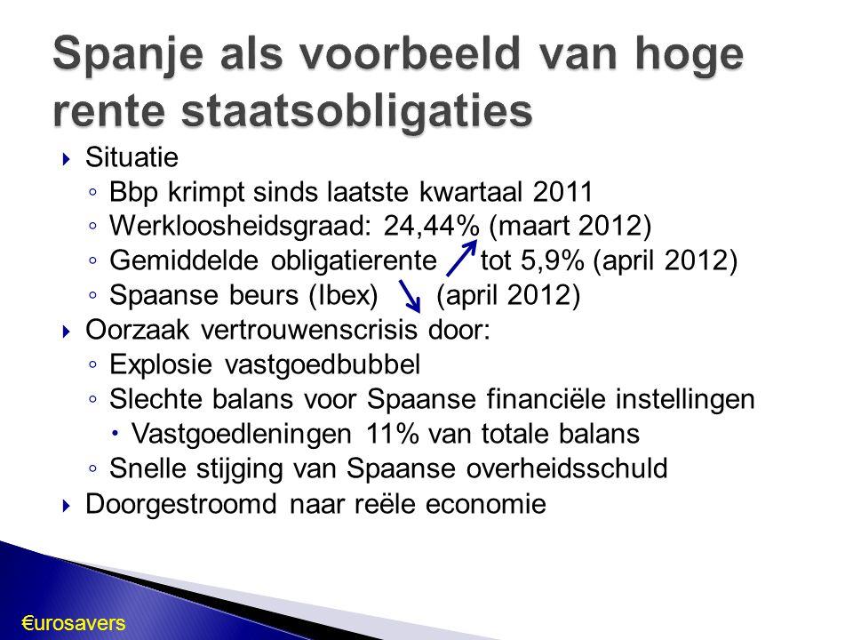  Situatie ◦ Bbp krimpt sinds laatste kwartaal 2011 ◦ Werkloosheidsgraad: 24,44% (maart 2012) ◦ Gemiddelde obligatierente tot 5,9% (april 2012) ◦ Spaa