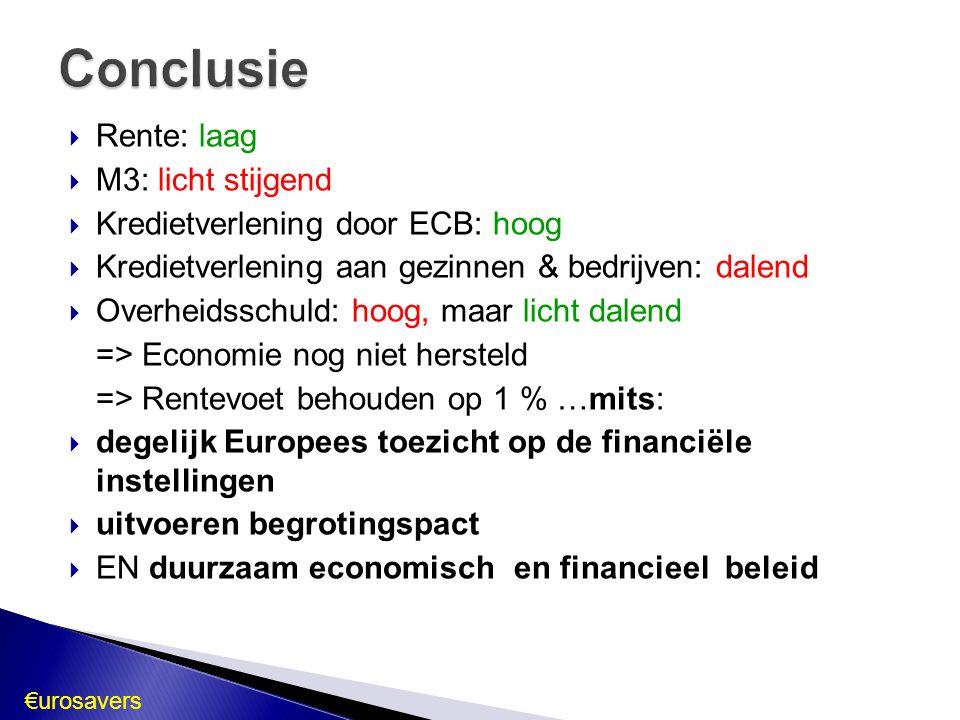  Rente: laag  M3: licht stijgend  Kredietverlening door ECB: hoog  Kredietverlening aan gezinnen & bedrijven: dalend  Overheidsschuld: hoog, maar