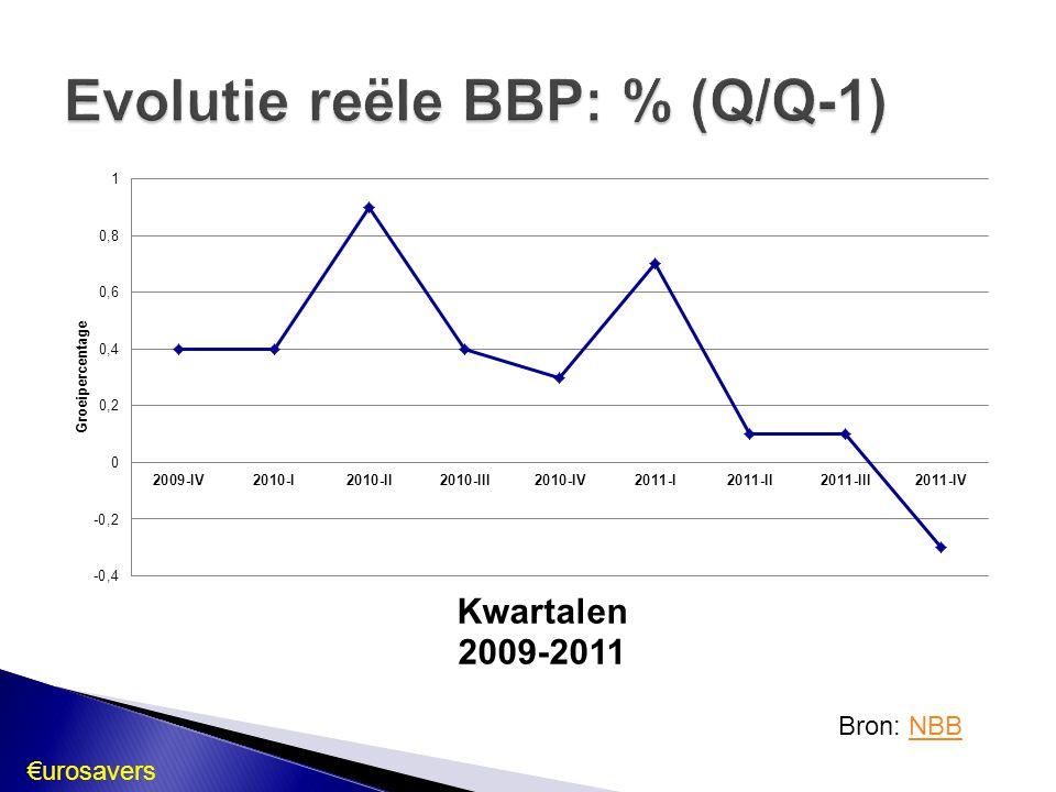  December 2011 stabiele periode: 2,7%  April 2012: 2,6 %  Prognoses (Eurostat) ◦ 2012: > 2 % ◦ 2013: ± 2 %  Prijsstabiliteit: cruciale factor ◦ Investeringsprojecten (producenten/consumenten) ◦ Beleggers  Opwaartse risico's: ◦ Stijgende olie- en grondstofprijzen op middellange termijn ◦ Hogere indirecte belastingen €urosavers