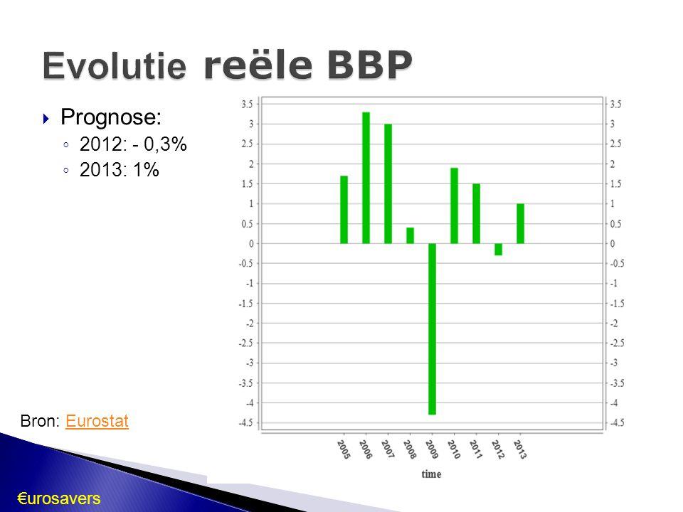 Bron: EurostatEurostat  Algemene trend: SP, GR, PT:  Duitsland: , stabiel, < eurozone Eurozone:  VS:   Eurozone Maart 2012: 10,9% (hoogste peil sinds 1997) Prognose 2013: 10,8 %