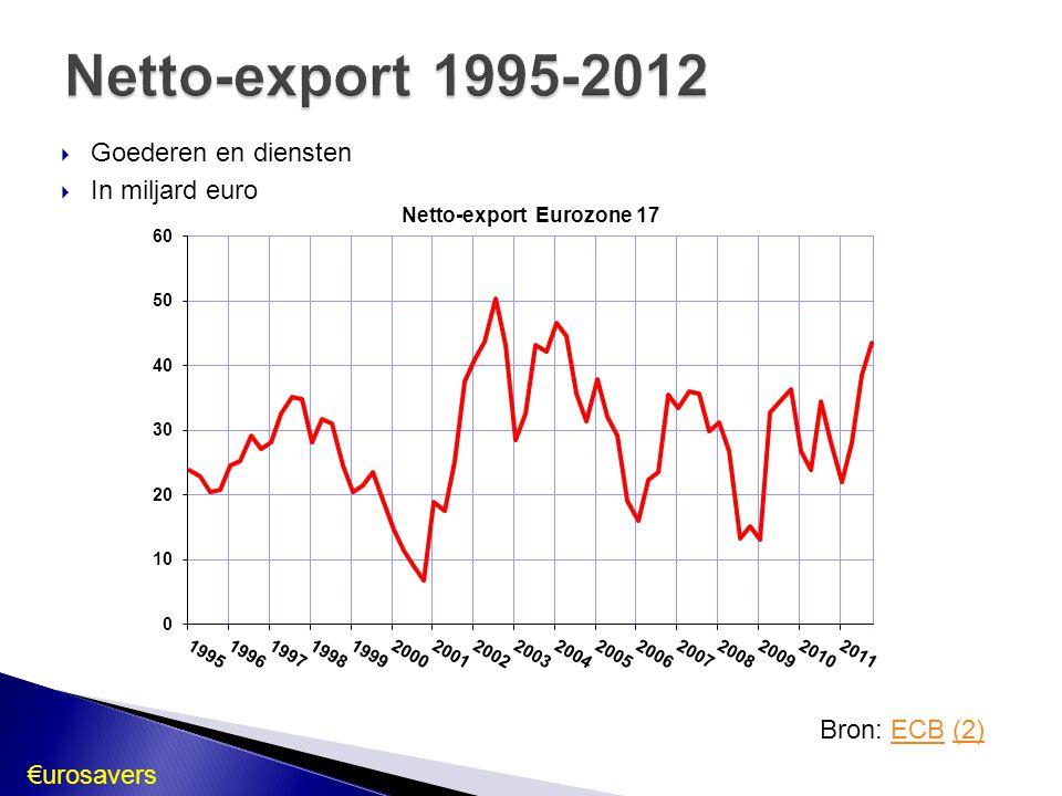  Goederen en diensten  In miljard euro Netto-export Eurozone 17 Bron: ECB (2)ECB(2)