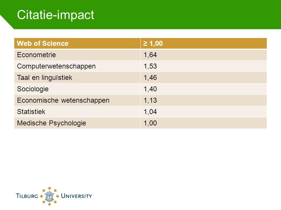 Citatie-impact Web of Science≥ 1,00 Econometrie1,64 Computerwetenschappen1,53 Taal en linguïstiek1,46 Sociologie1,40 Economische wetenschappen1,13 Sta