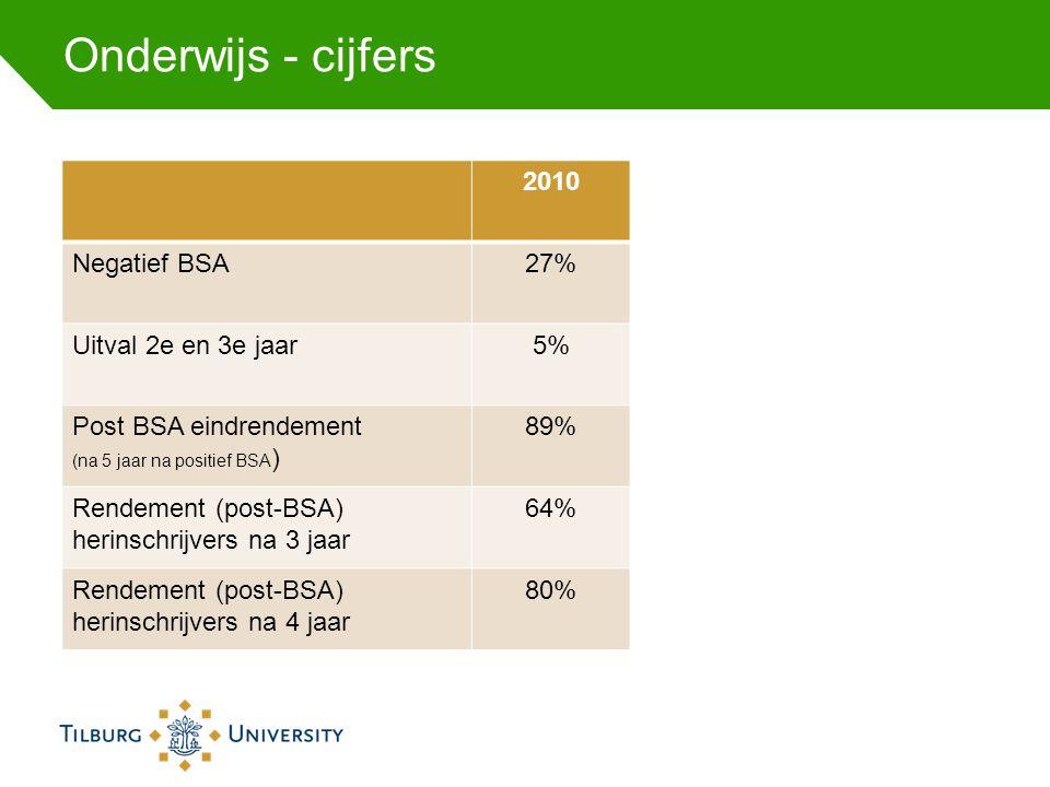 Onderwijs - cijfers 2010 Negatief BSA27% Uitval 2e en 3e jaar5% Post BSA eindrendement (na 5 jaar na positief BSA ) 89% Rendement (post-BSA) herinschr
