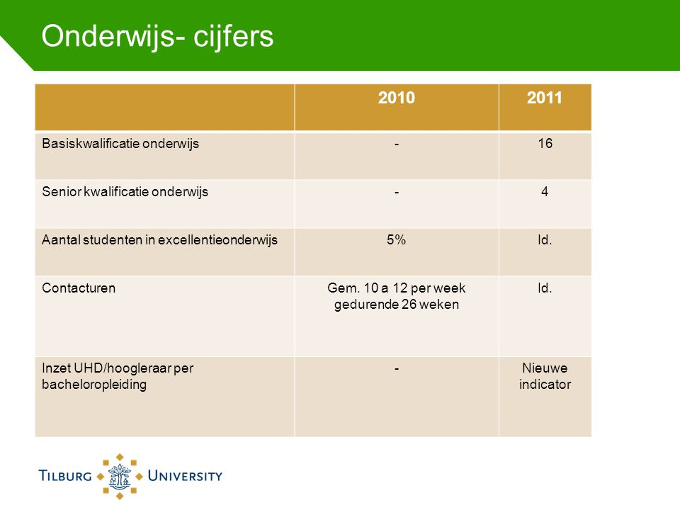 Onderwijs- cijfers 20102011 Basiskwalificatie onderwijs-16 Senior kwalificatie onderwijs-4 Aantal studenten in excellentieonderwijs5%Id. ContacturenGe
