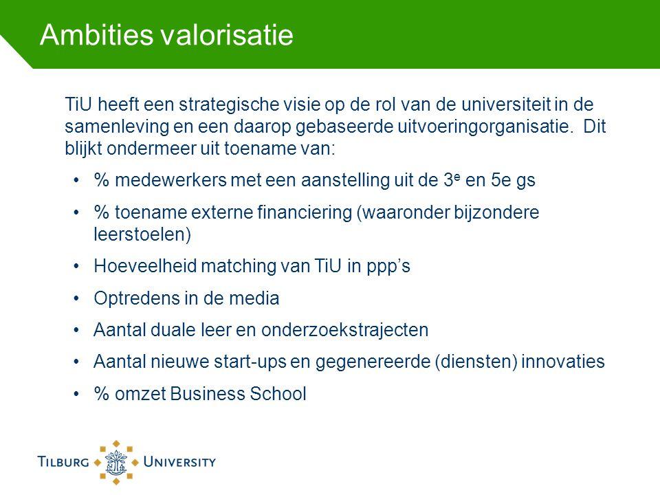 Ambities valorisatie TiU heeft een strategische visie op de rol van de universiteit in de samenleving en een daarop gebaseerde uitvoeringorganisatie.