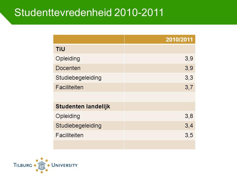 Studenttevredenheid 2010-2011 2010/2011 TiU Opleiding3,9 Docenten3,9 Studiebegeleiding3,3 Faciliteiten3,7 Studenten landelijk Opleiding3,8 Studiebegel