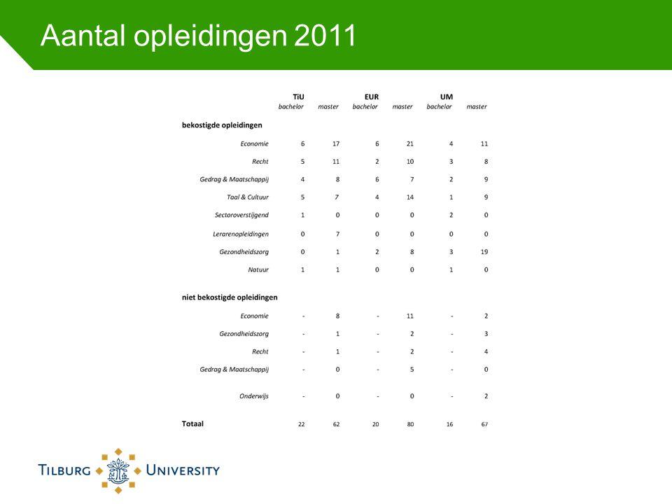 Aantal opleidingen 2011