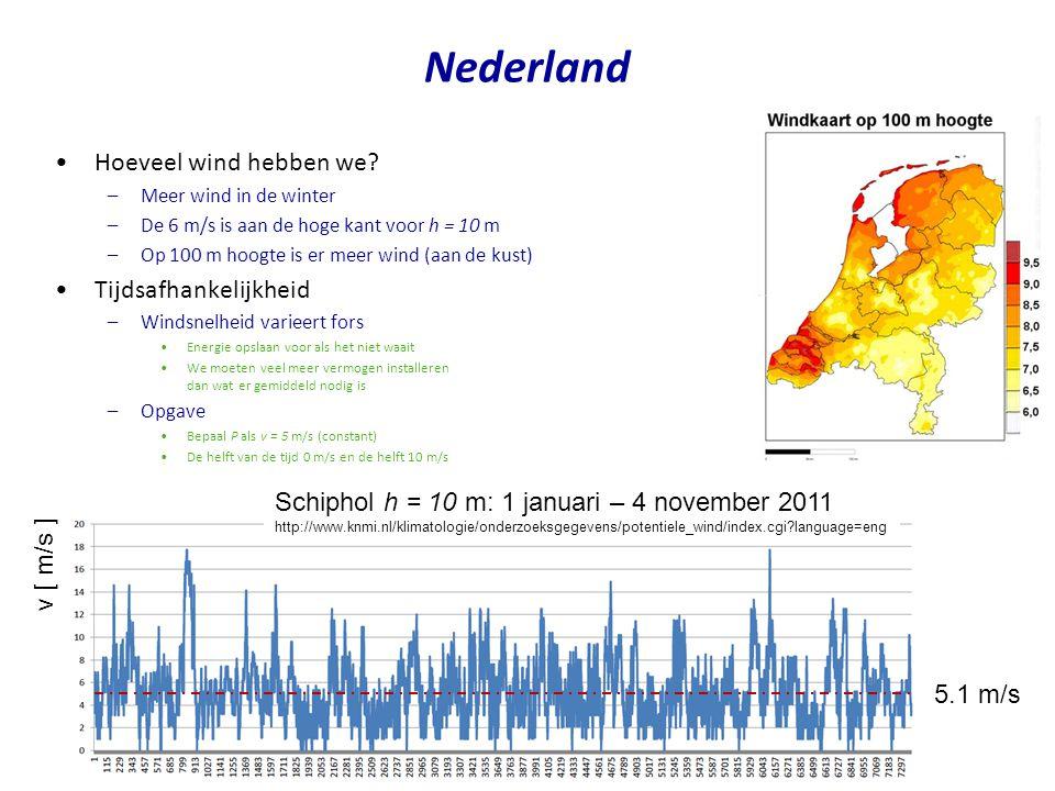 Hoeveel wind hebben we.