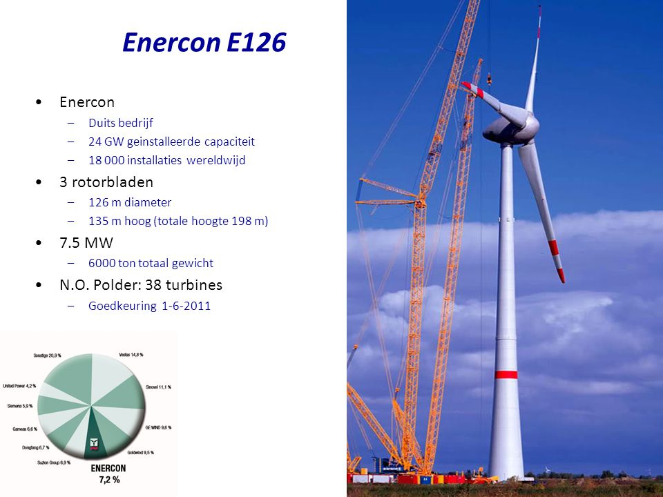 Enercon –Duits bedrijf –24 GW geinstalleerde capaciteit –18 000 installaties wereldwijd 3 rotorbladen –126 m diameter –135 m hoog (totale hoogte 198 m) 7.5 MW –6000 ton totaal gewicht N.O.