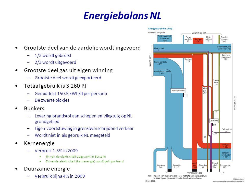 Grootste deel van de aardolie wordt ingevoerd –1/3 wordt gebruikt –2/3 wordt uitgevoerd Grootste deel gas uit eigen winning –Grootste deel wordt geexporteerd Totaal gebruik is 3 260 PJ –Gemiddeld 150.5 kWh/d per persoon –De zwarte blokjes Bunkers –Levering brandstof aan schepen en vliegtuig op NL grondgebied –Eigen voortstuwing in grensoverschrijdend verkeer –Wordt niet in als gebruik NL meegeteld Kernenergie –Verbruik 1.3% in 2009 4% van de elektriciteit opgewekt in Borselle 5% vande elektriciteit (kernenergie) wordt geimporteerd Duurzame energie –Verbruik bijna 4% in 2009 Energiebalans NL