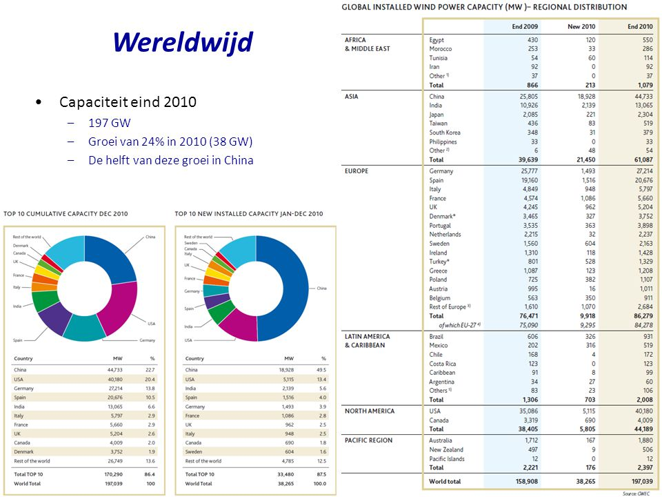 Capaciteit eind 2010 –197 GW –Groei van 24% in 2010 (38 GW) –De helft van deze groei in China Wereldwijd