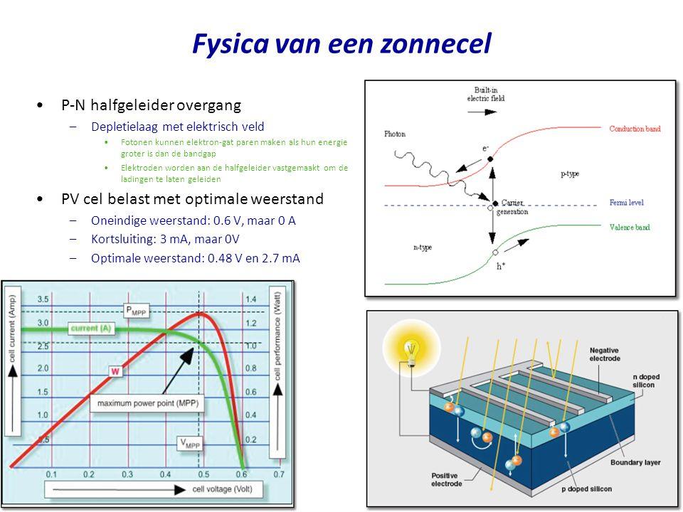 P-N halfgeleider overgang –Depletielaag met elektrisch veld Fotonen kunnen elektron-gat paren maken als hun energie groter is dan de bandgap Elektroden worden aan de halfgeleider vastgemaakt om de ladingen te laten geleiden PV cel belast met optimale weerstand –Oneindige weerstand: 0.6 V, maar 0 A –Kortsluiting: 3 mA, maar 0V –Optimale weerstand: 0.48 V en 2.7 mA Fysica van een zonnecel