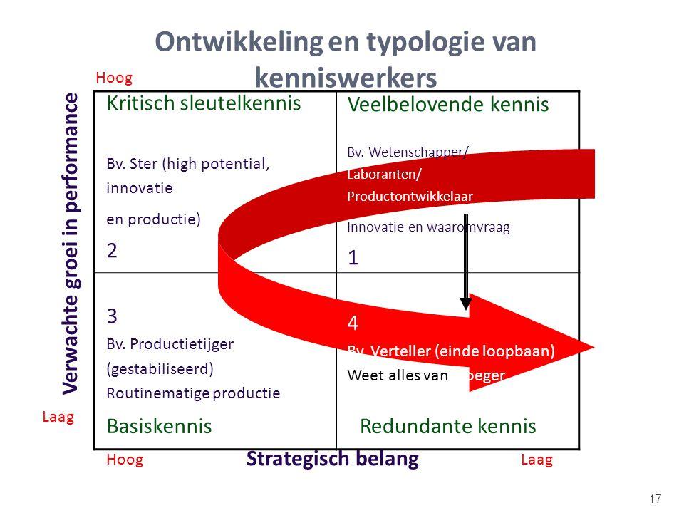 17 Ontwikkeling en typologie van kenniswerkers Veelbelovende kennis Bv. Wetenschapper/ Laboranten/ Productontwikkelaar Innovatie en waaromvraag 1 4 Bv