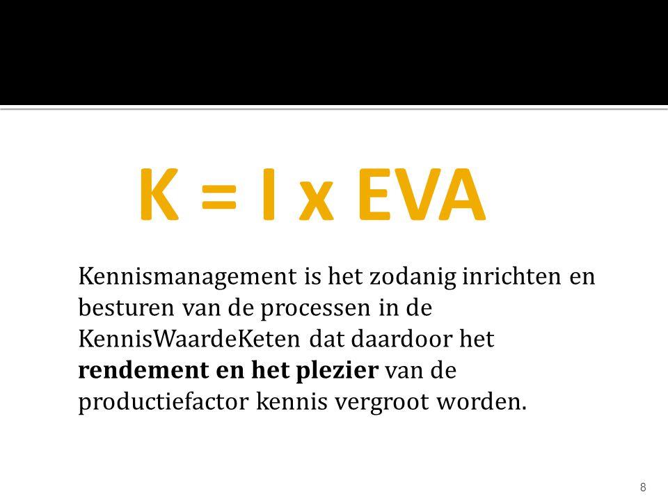 8 K = I x EVA Kennismanagement is het zodanig inrichten en besturen van de processen in de KennisWaardeKeten dat daardoor het rendement en het plezier