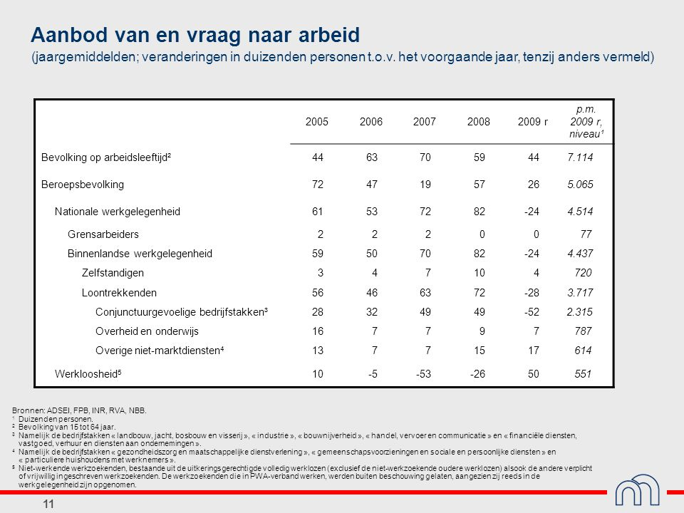 11 Aanbod van en vraag naar arbeid (jaargemiddelden; veranderingen in duizenden personen t.o.v.