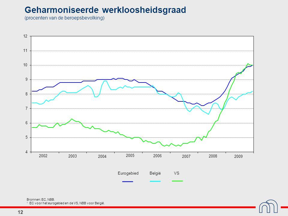 12 Geharmoniseerde werkloosheidsgraad (procenten van de beroepsbevolking) Bronnen: EC, NBB.