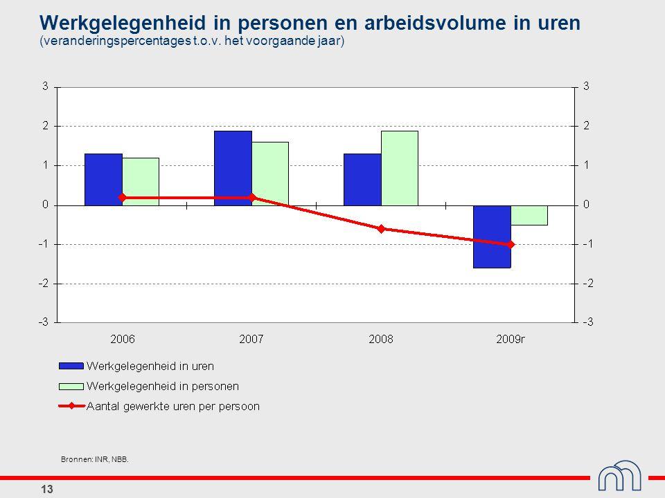 13 Werkgelegenheid in personen en arbeidsvolume in uren (veranderingspercentages t.o.v.