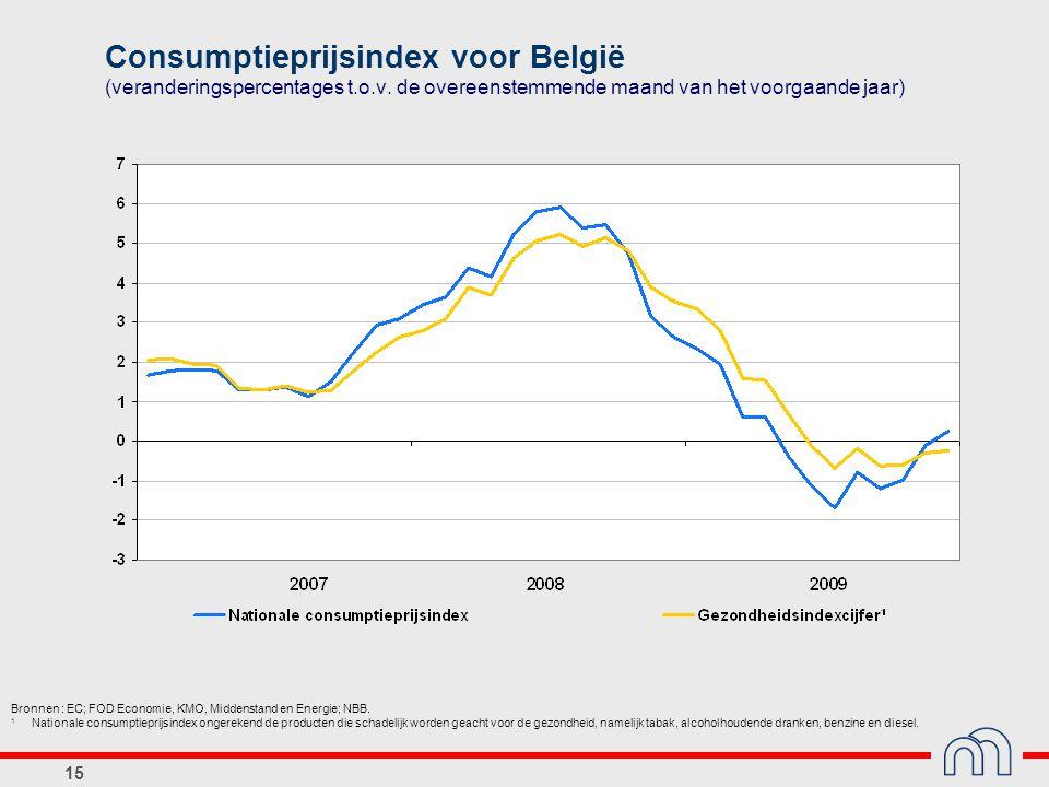 15 Consumptieprijsindex voor België (veranderingspercentages t.o.v.