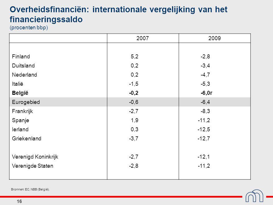 16 Bronnen: EC, NBB (België). Overheidsfinanciën: internationale vergelijking van het financieringssaldo (procenten bbp) 20072009 Finland5,2-2,8 Duits