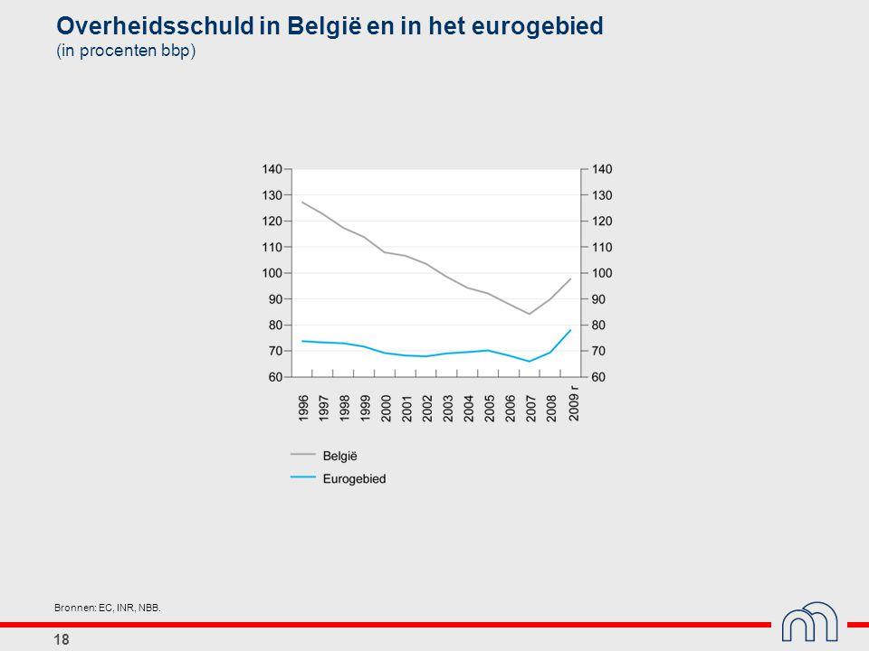 18 Overheidsschuld in België en in het eurogebied (in procenten bbp) Bronnen: EC, INR, NBB.