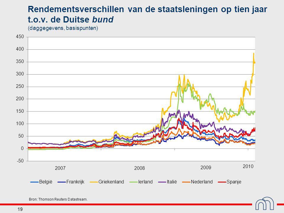 19 Rendementsverschillen van de staatsleningen op tien jaar t.o.v.