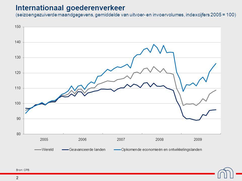 2 Internationaal goederenverkeer (seizoengezuiverde maandgegevens, gemiddelde van uitvoer- en invoervolumes, indexcijfers 2005 = 100) Bron: CPB.