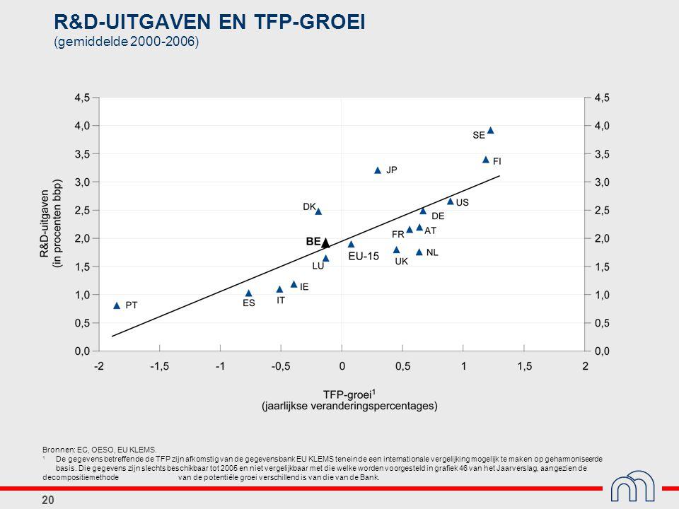 20 R&D-UITGAVEN EN TFP-GROEI (gemiddelde 2000-2006) Bronnen: EC, OESO, EU KLEMS.