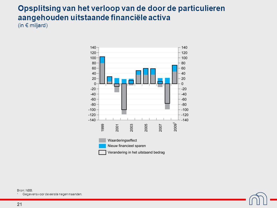 21 Opsplitsing van het verloop van de door de particulieren aangehouden uitstaande financiële activa (in € miljard) Bron: NBB.