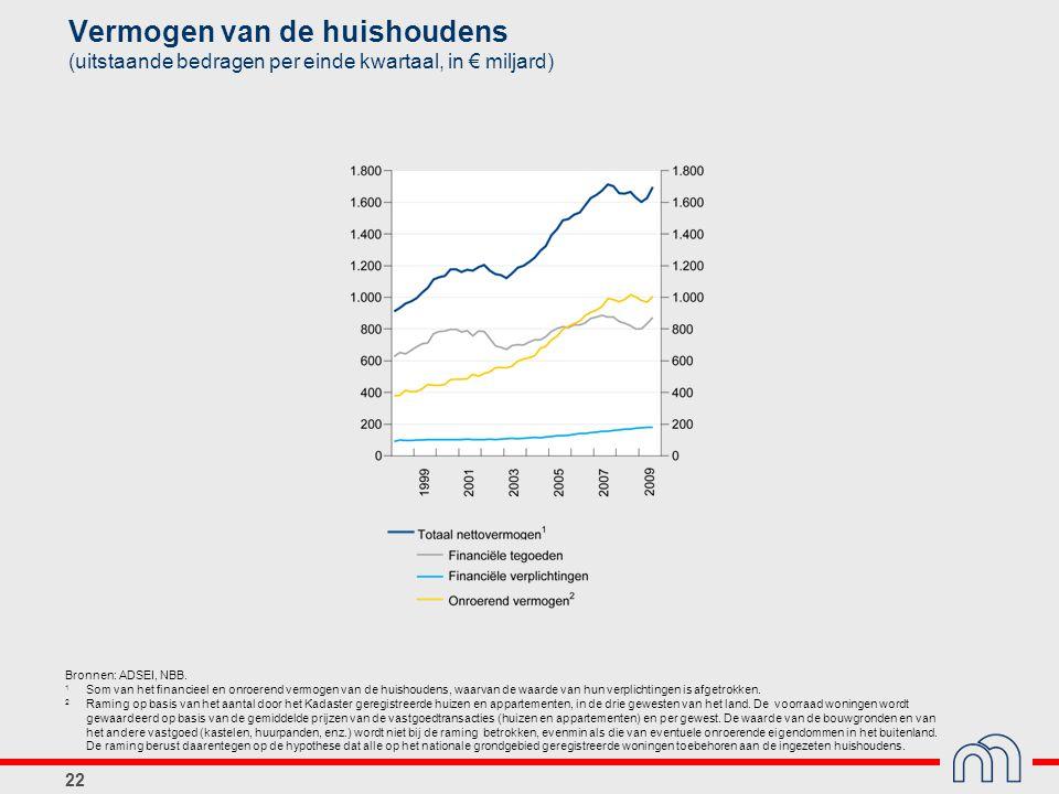 22 Vermogen van de huishoudens (uitstaande bedragen per einde kwartaal, in € miljard) Bronnen: ADSEI, NBB.