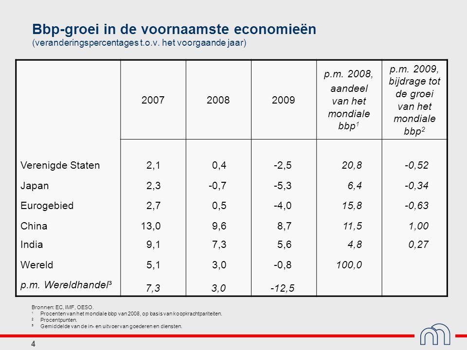 4 Bbp-groei in de voornaamste economieën (veranderingspercentages t.o.v. het voorgaande jaar) 200720082009 p.m. 2008, aandeel van het mondiale bbp 1 p