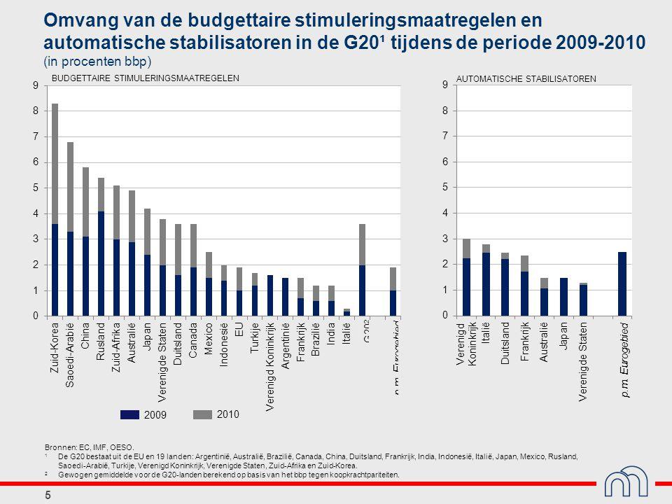 5 2009 2010 Omvang van de budgettaire stimuleringsmaatregelen en automatische stabilisatoren in de G20¹ tijdens de periode 2009-2010 (in procenten bbp) Bronnen: EC, IMF, OESO.