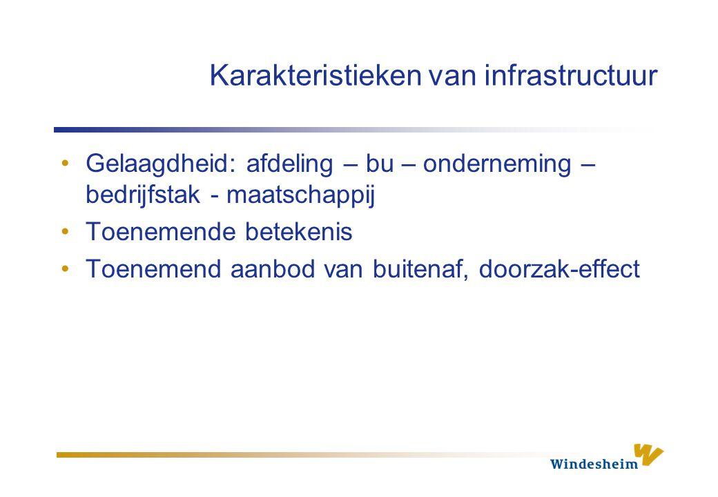 Karakteristieken van infrastructuur Gelaagdheid: afdeling – bu – onderneming – bedrijfstak - maatschappij Toenemende betekenis Toenemend aanbod van bu