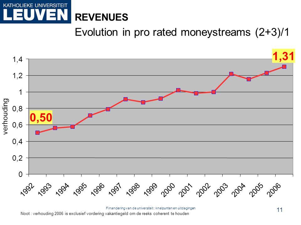 Financiering van de universiteit : knelpunten en uitdagingen REVENUES Evolution in pro rated moneystreams (2+3)/1 1,31 0,50 0 0,2 0,4 0,6 0,8 1 1,2 1,4 199219931994199519961997199819992000200120022003200420052006 verhouding Noot : verhouding 2006 is exclusief vordering vakantiegeld om de reeks coherent te houden 11