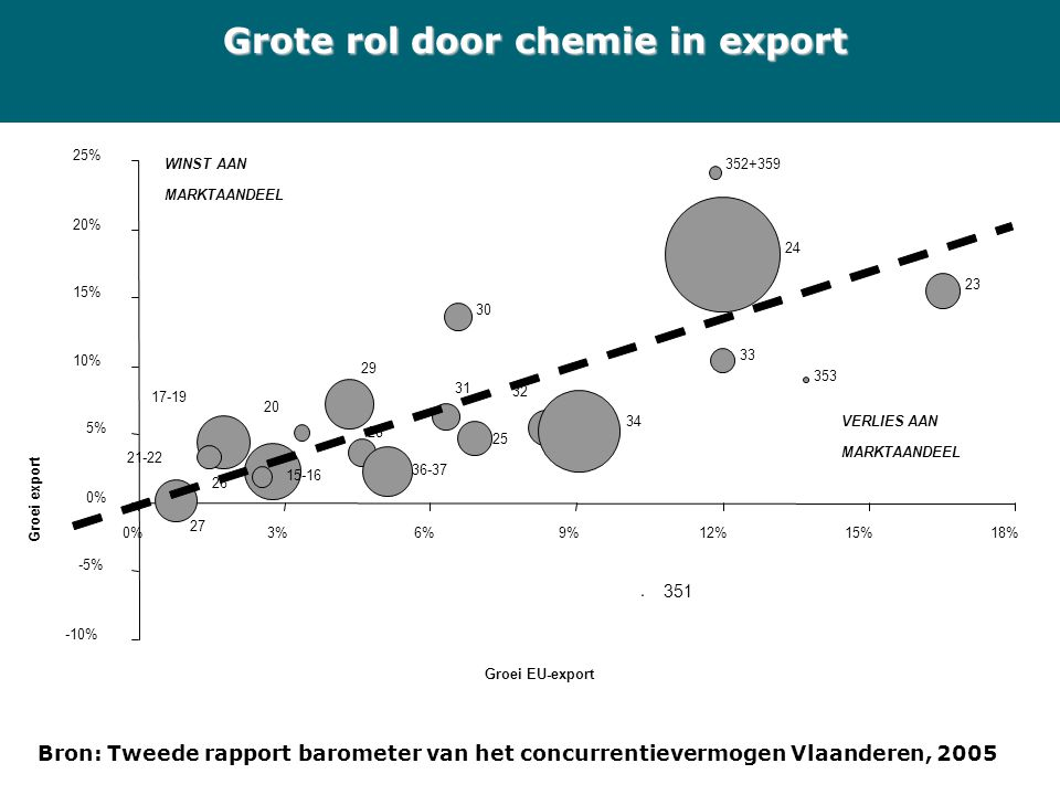 Grote rol door chemie in export 351 15-16 17-19 20 21-22 23 24 25 26 27 28 29 30 31 32 33 34 353 352+359 36-37 -10% -5% 0% 5% 10% 15% 20% 25% 0%3%6%9%
