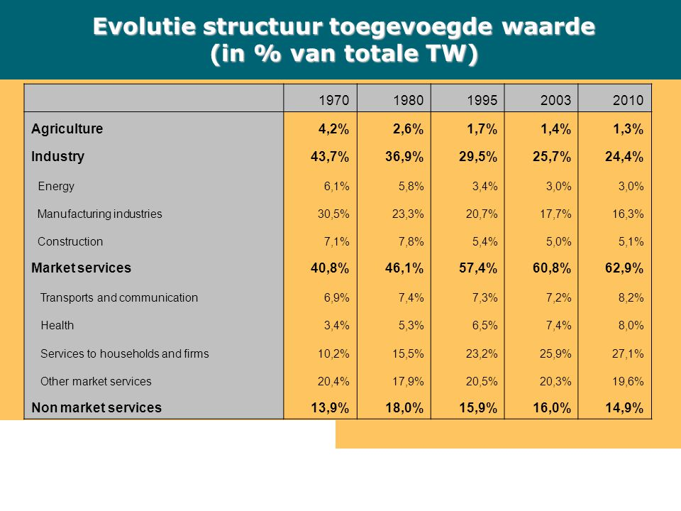 Evolutie structuur toegevoegde waarde (in % van totale TW) 19701980199520032010 Agriculture4,2%2,6%1,7%1,4%1,3% Industry43,7%36,9%29,5%25,7%24,4% Energy6,1%5,8%3,4%3,0% Manufacturing industries30,5%23,3%20,7%17,7%16,3% Construction7,1%7,8%5,4%5,0%5,1% Market services40,8%46,1%57,4%60,8%62,9% Transports and communication6,9%7,4%7,3%7,2%8,2% Health3,4%5,3%6,5%7,4%8,0% Services to households and firms10,2%15,5%23,2%25,9%27,1% Other market services20,4%17,9%20,5%20,3%19,6% Non market services13,9%18,0%15,9%16,0%14,9%