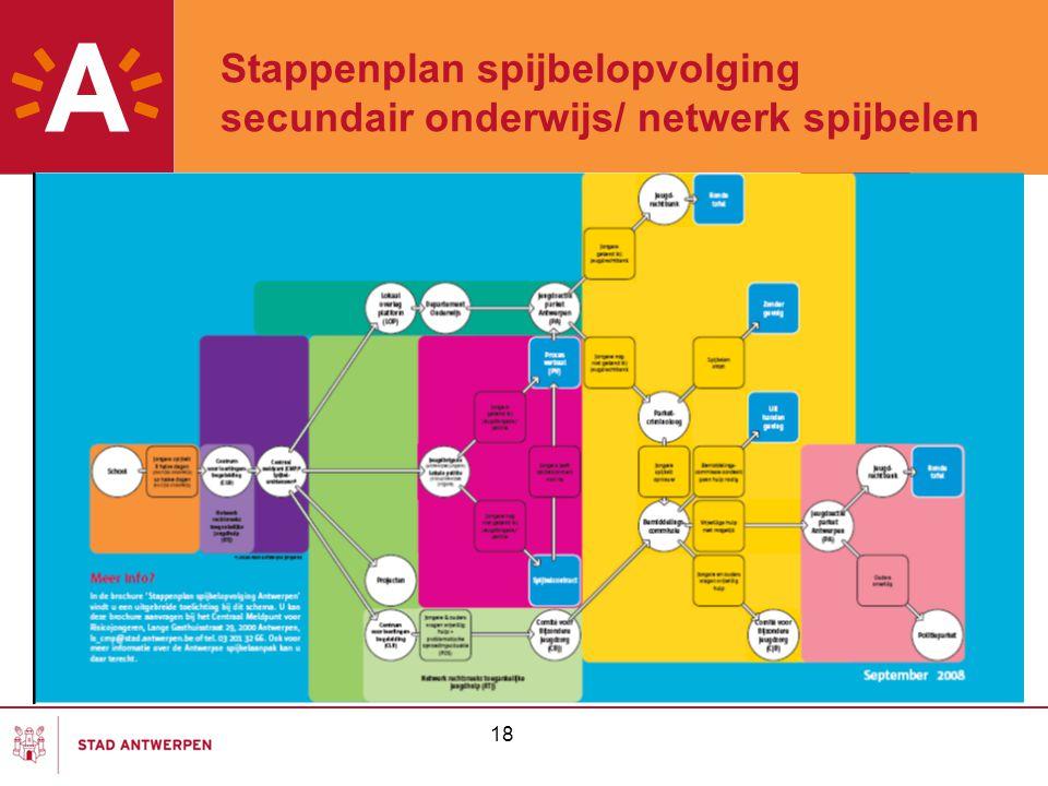 18 Stappenplan spijbelopvolging secundair onderwijs/ netwerk spijbelen