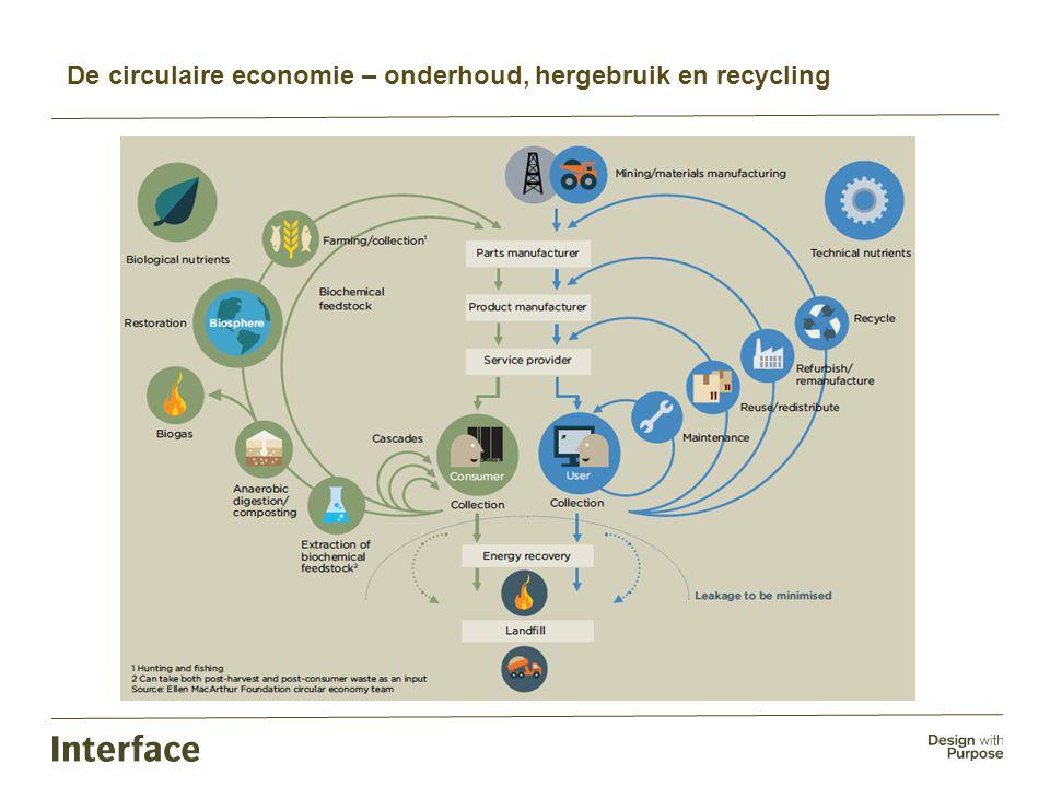 De circulaire economie – onderhoud, hergebruik en recycling