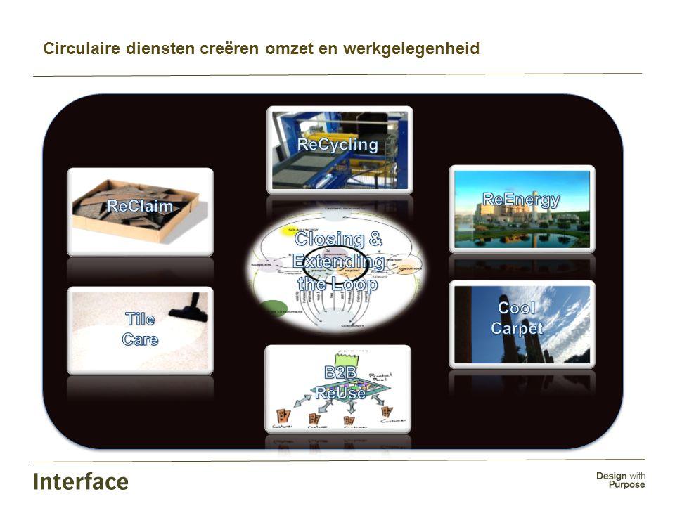 Circulaire diensten creëren omzet en werkgelegenheid