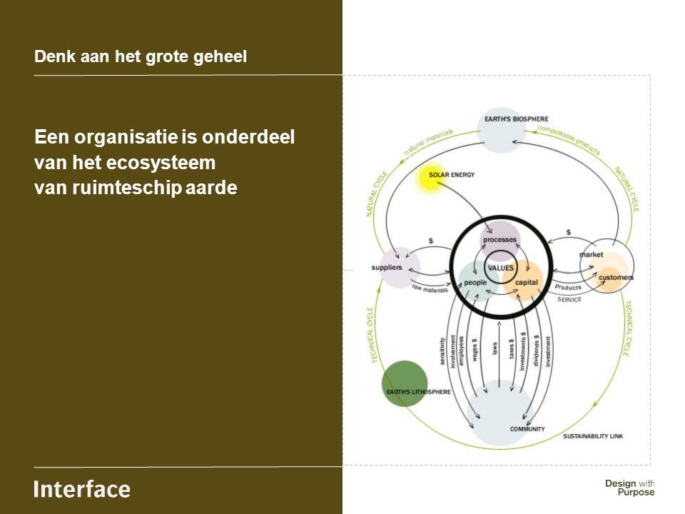 Insert image here Een organisatie is onderdeel van het ecosysteem van ruimteschip aarde Denk aan het grote geheel